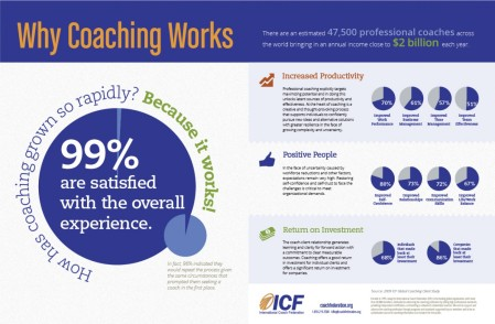 why-coaching-works_511152677de0b_w1500